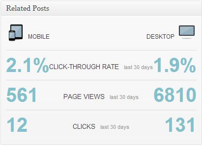 Статистика устройств пользователей блога
