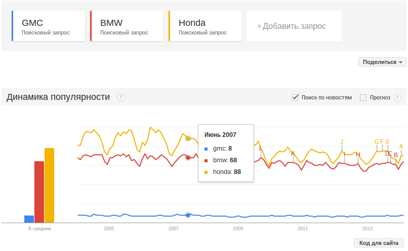 Графики в гугл трендс