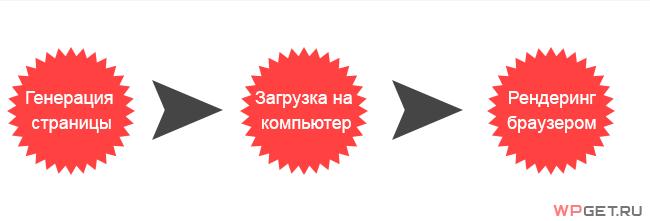 Генерация страницы и его отображение в браузере
