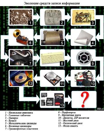 Эволюция носителей информации
